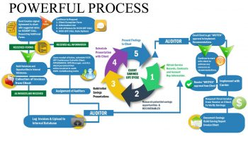 vms-process-chart